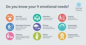 Human Givens Emotional Needs