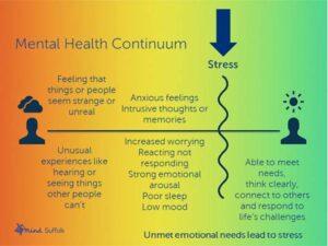 Suffolk Mind - Mental Health Continuum Image