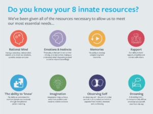 innate resources poster